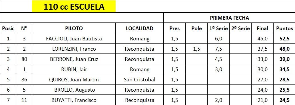 110 ESCUELA (2019) CAMPEONATO CUMPLIDA LA PRIMERA FECHA